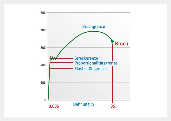 Spannung-Dehnung-Schaubild für Stahl